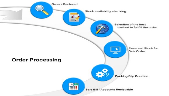 Wide array of order processing procedures